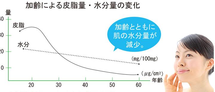 加齢による皮脂量・水分量の変化グラフ